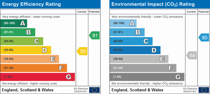 EPC Graph for Devoke Close, Stukeley Meadows, Huntingdon, Cambridgeshire.
