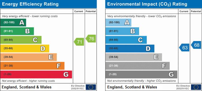 EPC Graph for Priory Gardens, Ambury Road South, Huntingdon