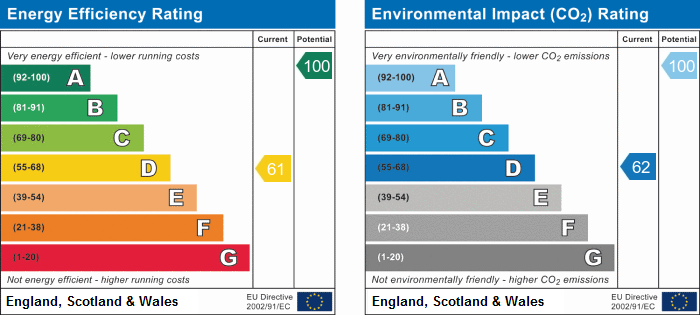 EPC Graph for Ferndown Drive, Godmanchester