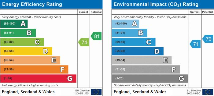 EPC Graph for Chawston Close, St. Neots