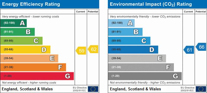 EPC Graph for Holmehill, Godmanchester