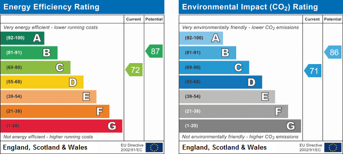 EPC Graph for Saunders Close, Huntingdon, Cambridgeshire.