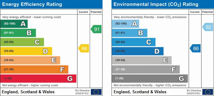 EPC Graph for Hudpool, Godmanchester