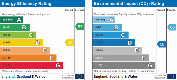 EPC Graph for Huntingdon Road, Wyton