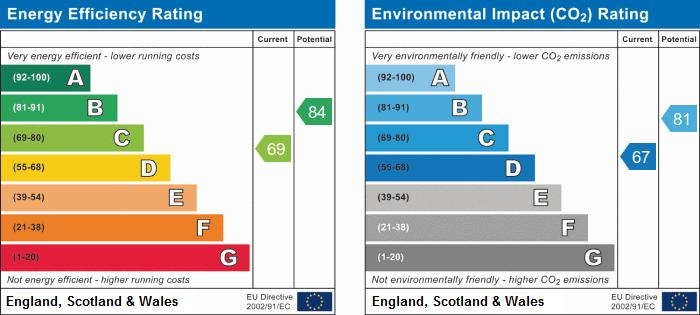 EPC Graph for Maple Drive, Huntingdon, Cambridgeshire.