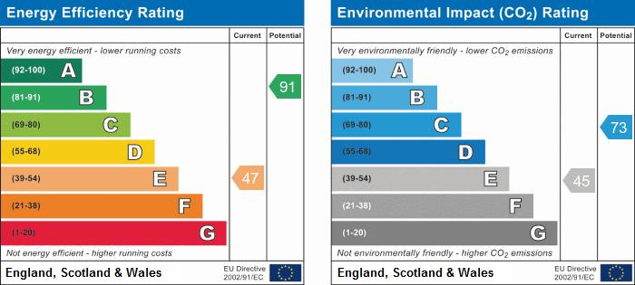 EPC Graph for Buttermel Close, Godmanchester