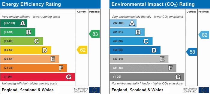 EPC Graph for Grasmere, Stukeley Meadows, Huntingdon.