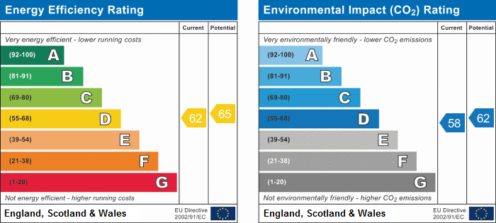 EPC Graph for Ermine Street, Huntingdon