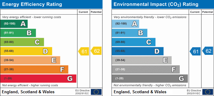 EPC Graph for Howitts Gardens, Eynesbury, St. Neots.