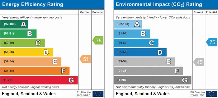 EPC Graph for Euston Street, Huntingdon, Cambridgeshire.
