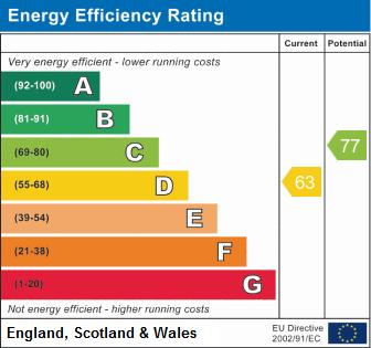 EPC Graph for Moyne Road, Sawtry, Huntingdon.