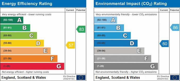 EPC Graph for Huntingdon Road, Brampton, Huntingdon, Cambridgeshire.