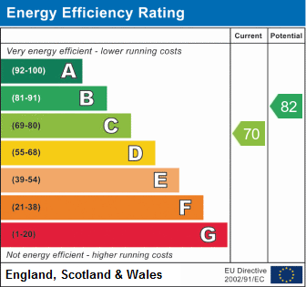 EPC Graph for Wastwater, Stukeley Meadows, Huntingdon.