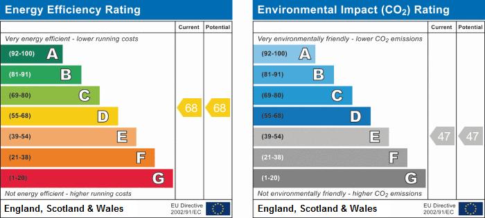 EPC Graph for Lion Yard, Ramsey, Huntingdon, Cambridgeshire
