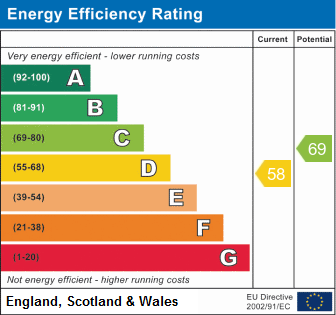 EPC Graph for South Walk, Ramsey, Huntingdon.