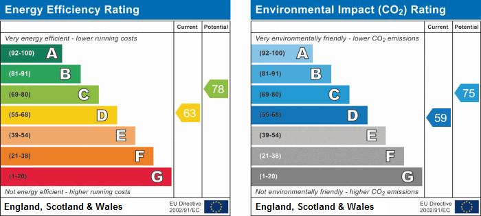 EPC Graph for St. Ives Road, Old Hurst, Huntingdon, Cambridgeshire
