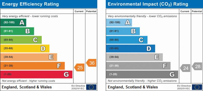 EPC Graph for Conington Lane, Conington