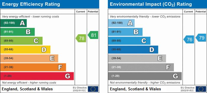 EPC Graph for Ferrars Road, Huntingdon