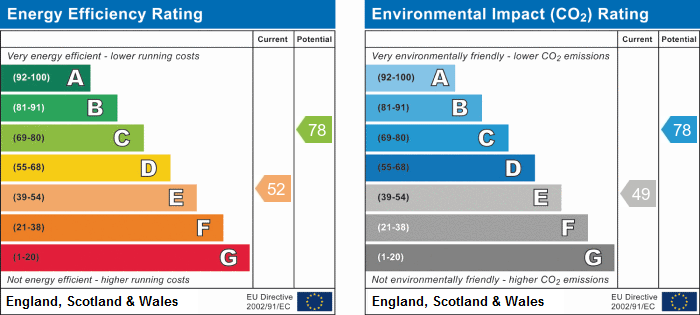 EPC Graph for Ennerdale Close, Stukeley Meadows, Huntingdon.