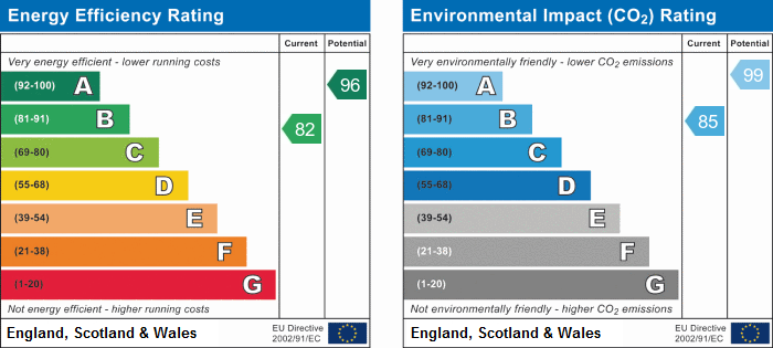 EPC Graph for Wellsfield, Huntingdon