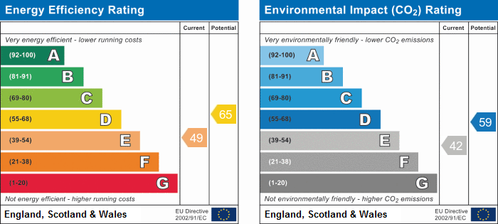 EPC Graph for Williams Close, Brampton