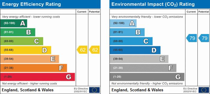 EPC Graph for High Street, Huntingdon, Cambridgeshire
