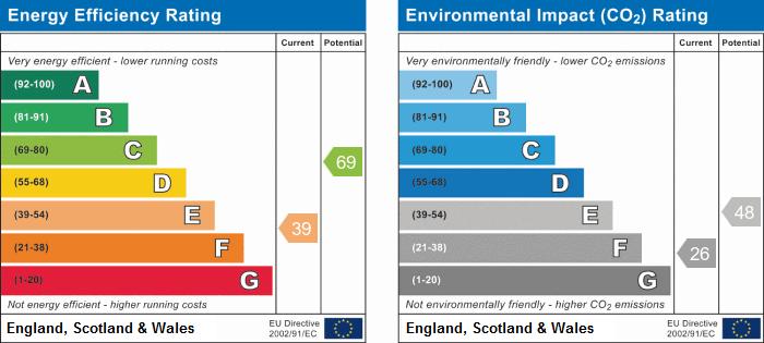 EPC Graph for Grammar School Walk, Huntingdon