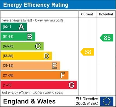 EPC Graph for Hudpool, Godmanchester, Huntingdon.