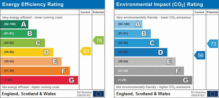 EPC Graph for Weir Road, Hemingford Grey, Huntingdon, Cambridgeshire.