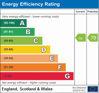 EPC Graph for Blenheim Road, Ramsey