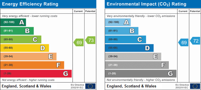 EPC Graph for Great Northern Street, Huntingdon.