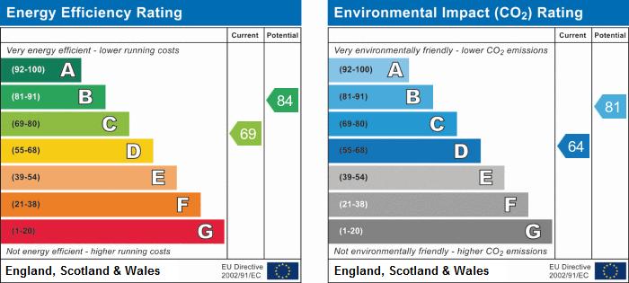 EPC Graph for Pond Close, Hinchingbrooke Park