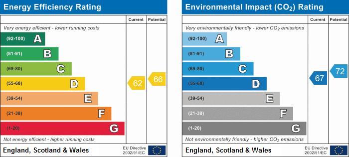 EPC Graph for Ermine Court, Huntingdon