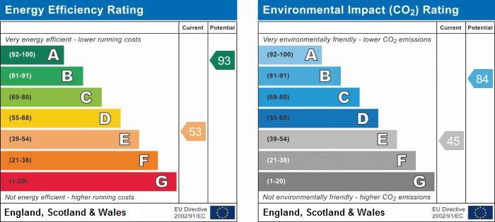EPC Graph for Alconbury Hill, Huntingdon