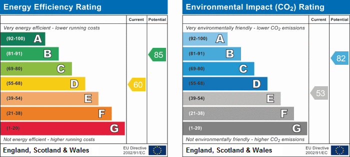 EPC Graph for Hartford Road, Huntingdon, Cambridgeshire.
