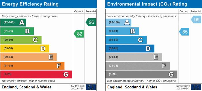 EPC Graph for Rowell Way, Sawtry, Huntingdon, Cambridgeshire.