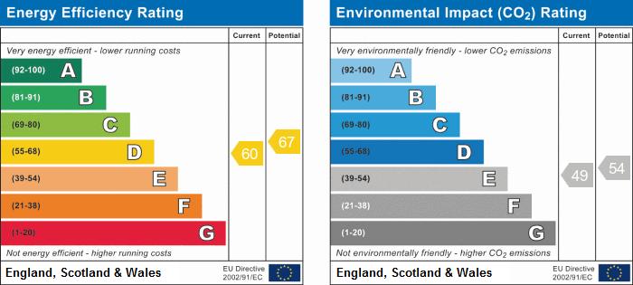 EPC Graph for Roscrea Court, Huntingdon