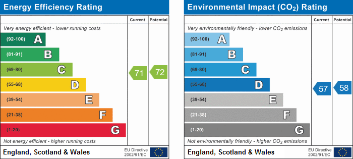 EPC Graph for Priory Gardens, Ambury Road South, HUNTINGDON, Cambridgeshire