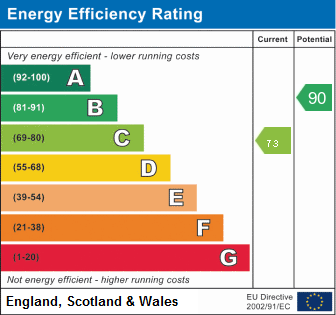 EPC Graph for Middlefield Road, Huntingdon