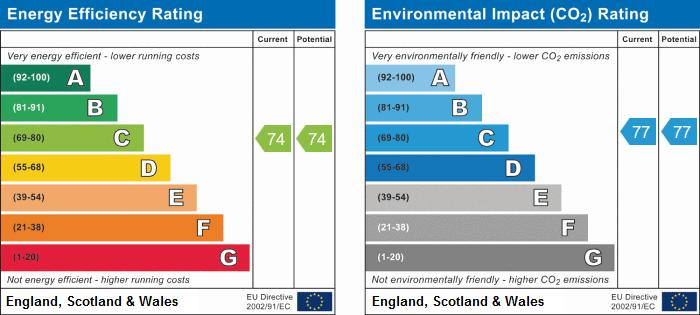 EPC Graph for College House, Huntingdon, Cambridgeshire.