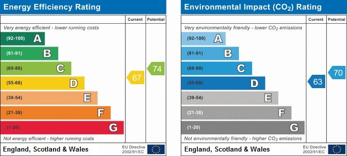EPC Graph for Brandreth Place, Standish
