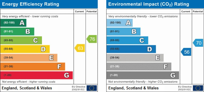 EPC Graph for Chorley Road, Standish