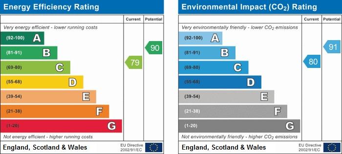 EPC Graph for Meadow Brook, Pemberton