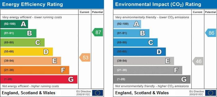EPC Graph for Thornvale, Wigan