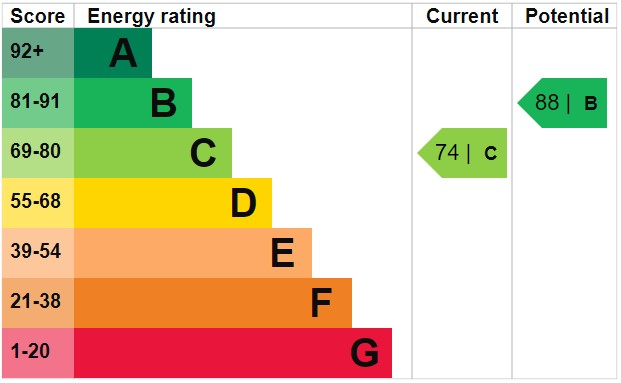 EPC Graph for Durham Street, Whelley