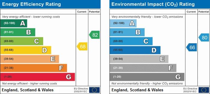 EPC Graph for Karen Road, Wigan