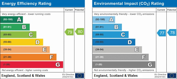 EPC Graph for Gardinar Close, Standish
