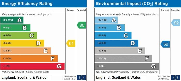 EPC Graph for Harrison Street, Wigan