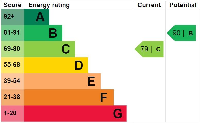EPC Graph for Hartley Green Gardens, Billinge