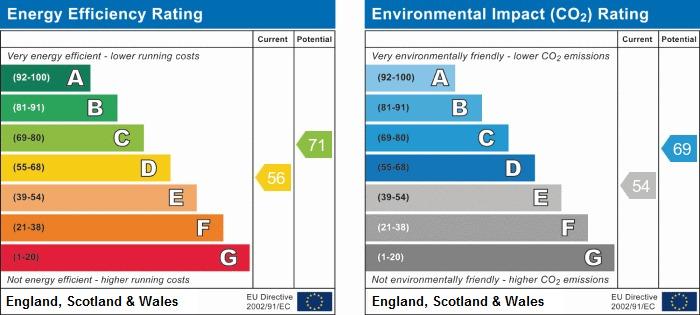 EPC Graph for Ashgrove Crescent, Billinge